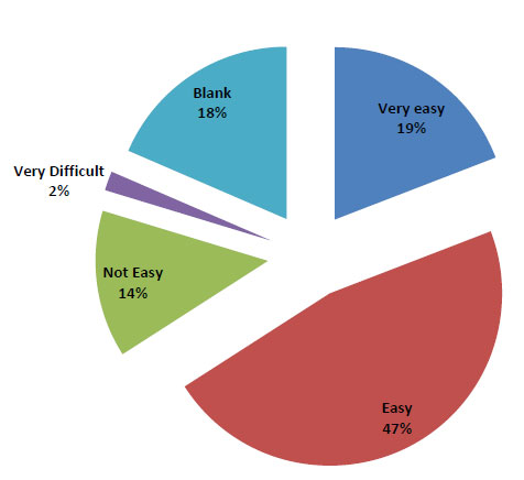 Student perceiveness of Blackboard's ease of use: A pie chart of students perceiveness of Blackboard's ease of use: 19% very easy; 47% easy; 14% not easy; 2% very difficult; 18% did not answer.